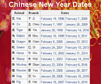Chinese new year date